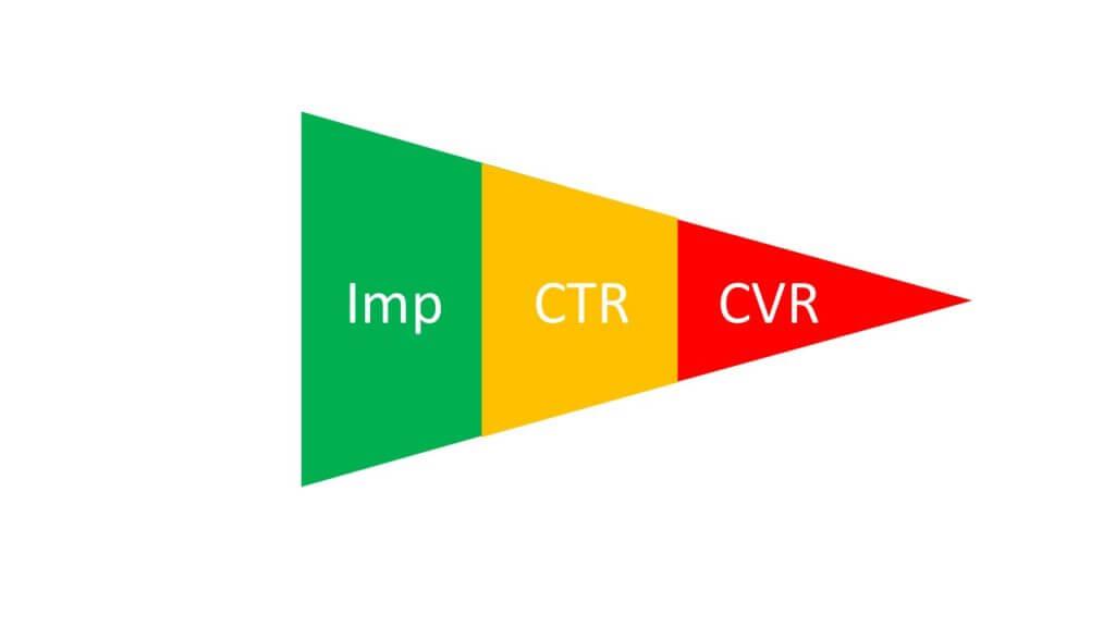 インプレッションとCTRとCVR