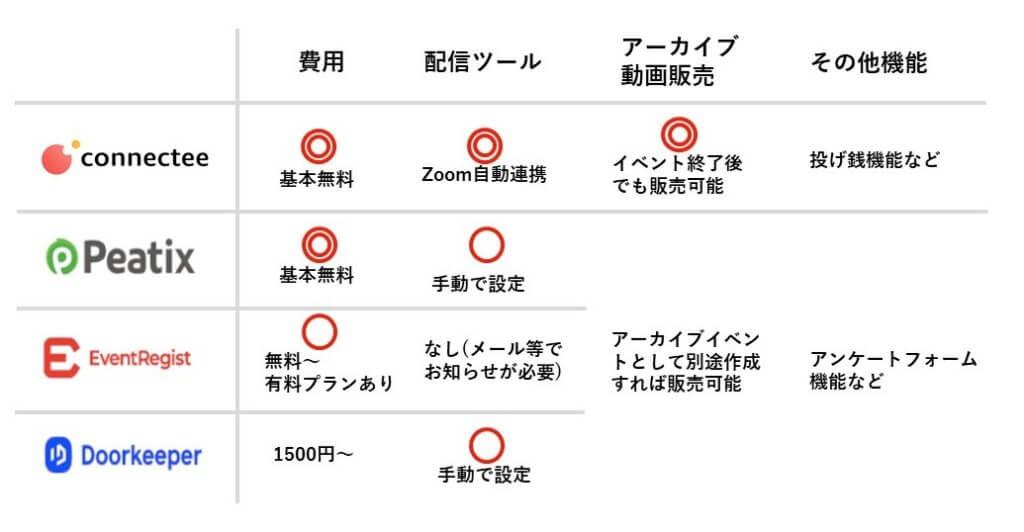 オンラインイベントシステム・プラットフォーム比較表