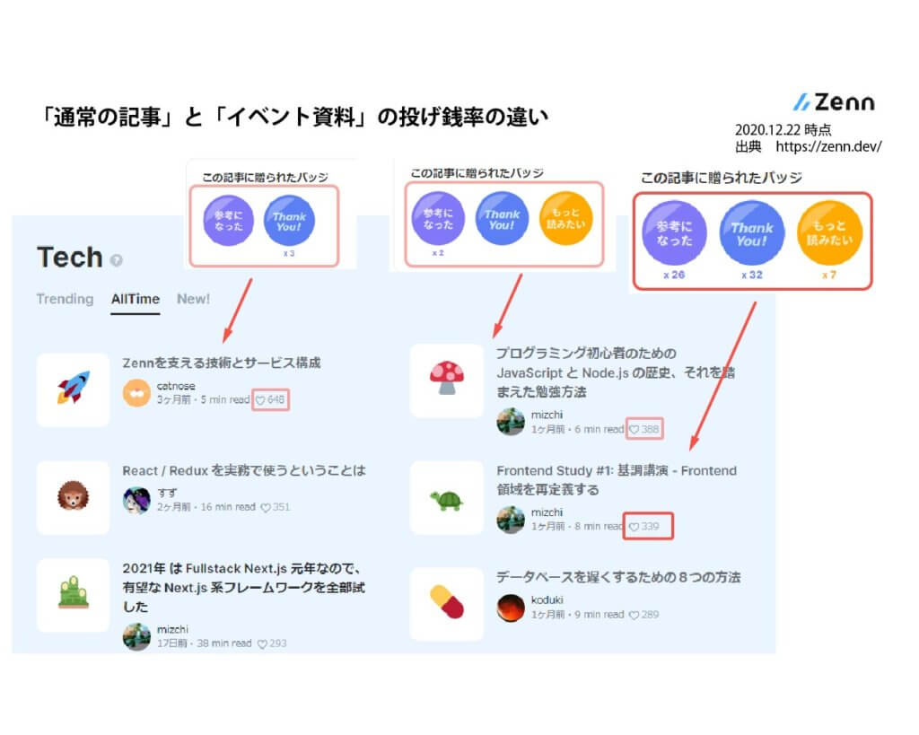 オンラインイベントへの投げ銭の有効性(Zenn)
